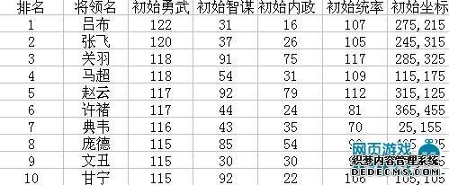 fd366热血三国名将之勇武排行榜